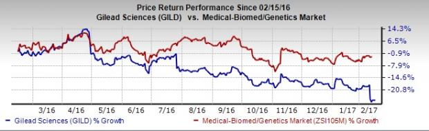 Forget Gilead, Buy These 5 Biotech Stocks Instead