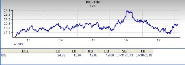 Is General Mills Gis A Great Stock For Value Investors Nasdaq