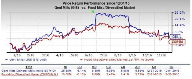 General Mills: Portfolio & Initiatives Solid, US Sales Low