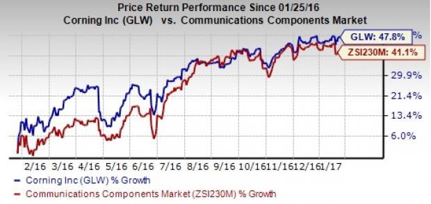 Corning (GLW) Beats on Q4 Earnings; FY17 View Positive