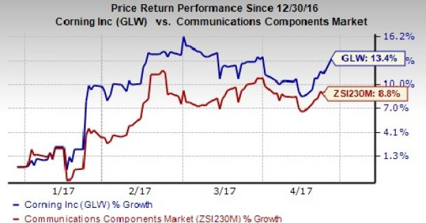 Corning Incorporated (GLW) Stake Raised by Union Bankshares Corp