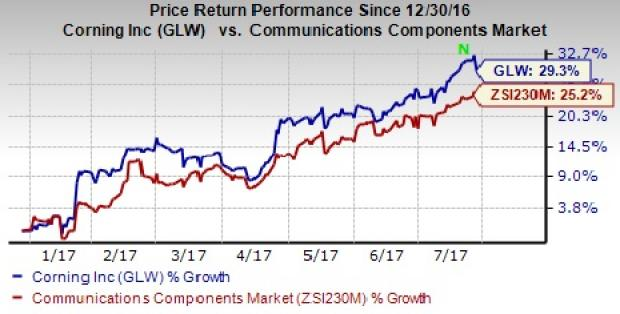 Earnings at the Forefront For Corning Incorporated