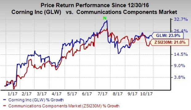 Corning Incorporated Earnings Ahead: Quick Glance