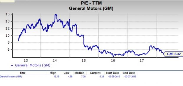 Pretty Favorably With The Market At Large As Pe For S P 500 Stands About 20 6 If We Focus On Long Term Trend General Motors