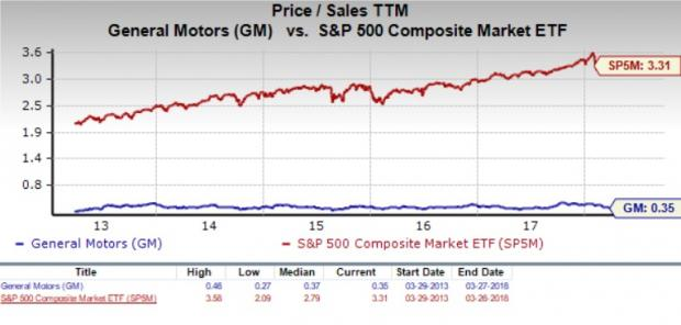Is general motors gm a great stock for value investors for General motors stock history