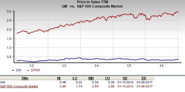 Should value investors consider general motors stock for General motors stock history