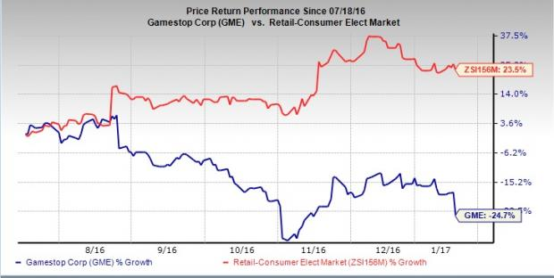 GameStop (GME) Plunges on Sluggish Holiday Sales Results