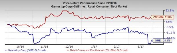 Have you Offloaded GameStop (GME) from Your Portfolio?