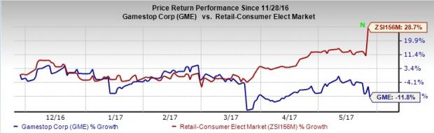 Why Did GameStop (GME) Stock Fall Despite Q1 Earnings Beat?