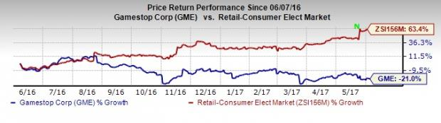 GameStop Down Despite Q1 Earnings Beat: What's the Catch?