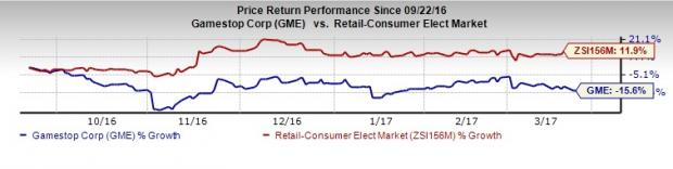 GameStop's (GME) May Disappoint in Q4 Earnings: Here's Why