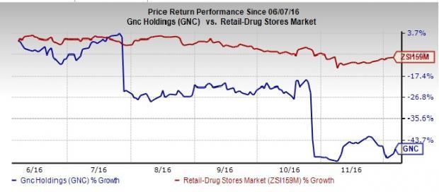 GNC Faces Poor Domestic Sales, Margins Still Under Pressure