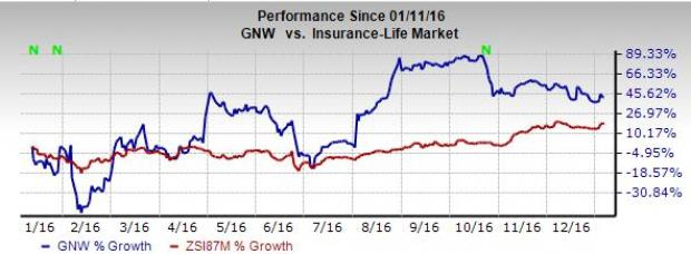 Genworth Financial Poised to Grow on Strategic Initiatives