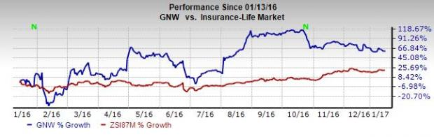 Genworth Financial Poised To Grow On Strategic Initiatives (Revised)