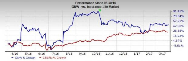 Should You Retain Genworth (GNW) Stock in Your Portfolio?