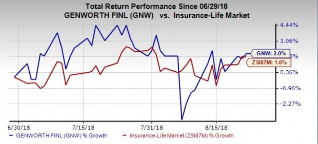 Value Picks From Top-Ranked Life Insurance Industry: Genworth Financial (GNW)
