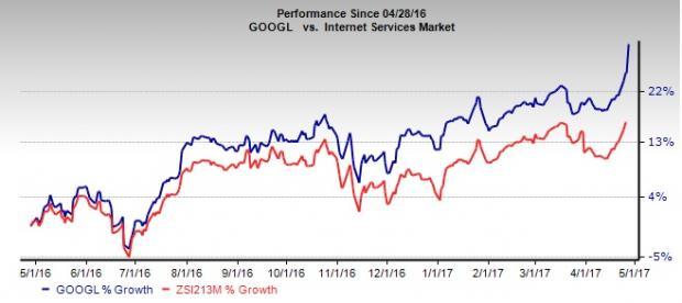 Alphabet (GOOGL) Beats Earnings & Revenue Estimates in Q1