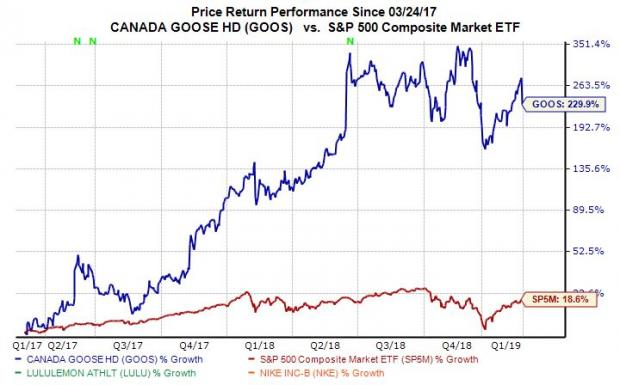 Time to Buy Canada Goose (GOOS) Stock After Post-Earnings Selloff?