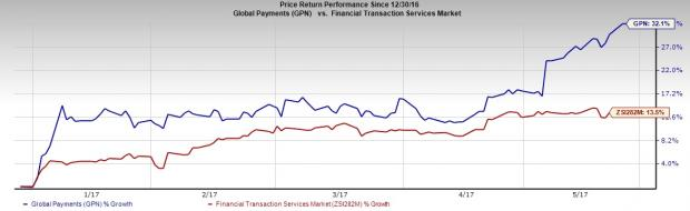 Global Payments (GPN) Growing on Buyouts, Headwinds Prevail