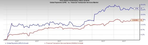 Global Payments' Inorganic Growth on Track, High Debt Hurts