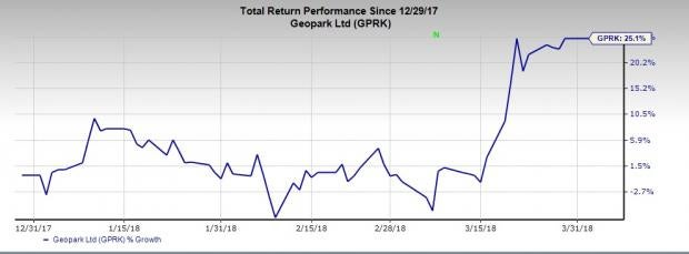 Best Performing Buy-Ranked Oil Stocks of the First Quarter:GeoPark Ltd(GPRK)