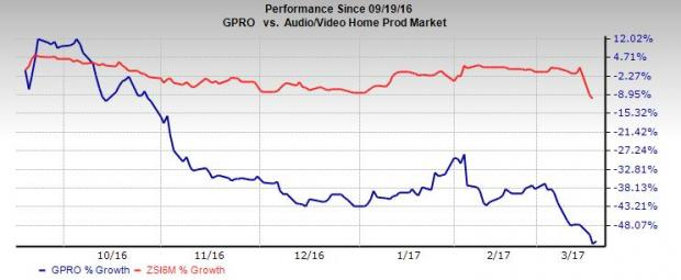 GoPro Reaffirms Q1 2017 Outlook, Sees Profitability for 2017