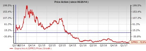 Why Depressed Valuation, Restructuring Make GoPro a Buy