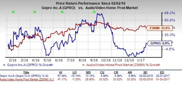 GoPro (GPRO) Q4 Earnings: Disappointment in the Cards?
