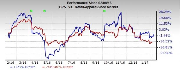 Gap (GPS) Posts Solid January and Q4 Comps, Stock Rises