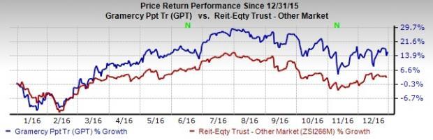 Gramercy Sells 2 UK Assets, 2016 Asset Sales Cross $1.5B