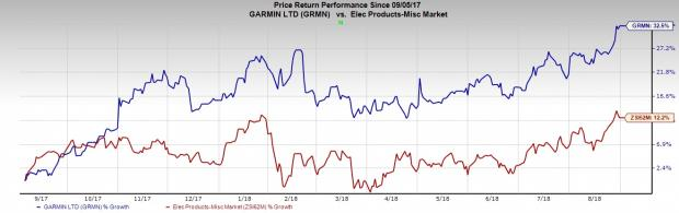 Growing Wearables Industry Holds These Stocks in Good Stead:Garmin Ltd. (GRMN)