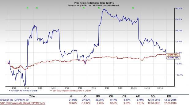 Groupon (GRPN) Stock Down on Weak Holiday Season Sales