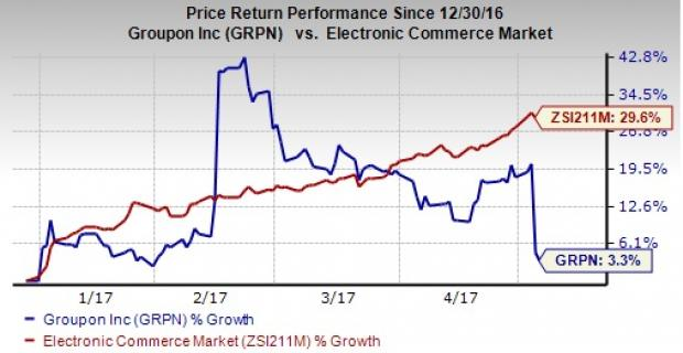 Groupon (GRPN) Q1 Loss Narrower than Expected, Revenues Miss