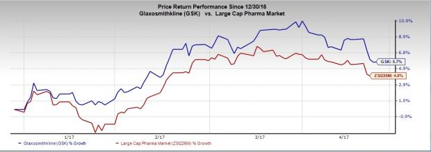 What's in Store for GlaxoSmithKline (GSK) in Q1 Earnings?