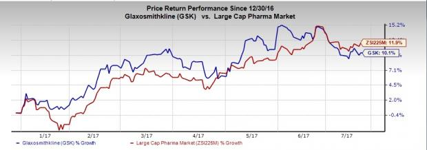 What Lies in Store for Glaxo (GSK) this Earnings Season?