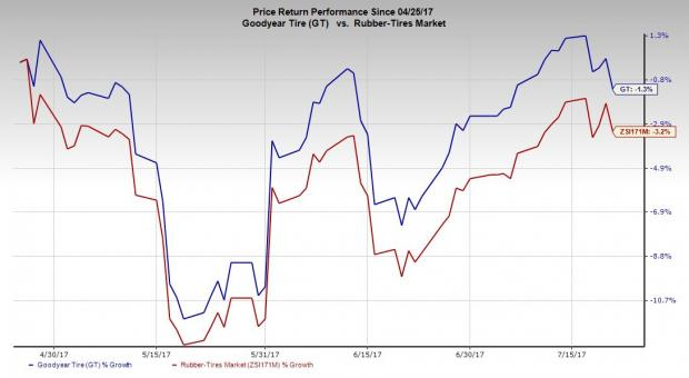 Cooper Tire & Rubber Company (CTB) Position Increased by Horrell Capital Management Inc