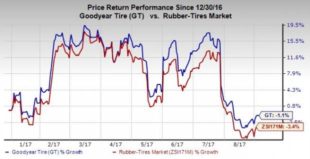 Stock Recent Trading Summary:- The Goodyear Tire & Rubber Company (GT)