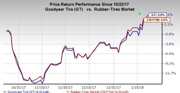 The Goodyear Tire & Rubber Company (GT) EPS Estimated At $0.73