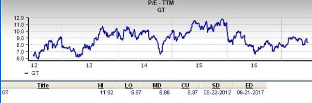 Should The Goodyear Tire & Rubber (GT) Impress the Value Investors?