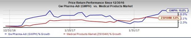 GW Pharma (GWPH) Posts Narrower-than-Expected Loss in Q1