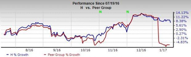 Hyatt Diversifies Via Purchase of Wellness Firm Miraval Group