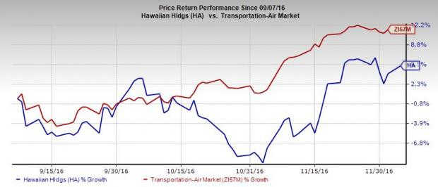 Hawaiian Holdings Up on Improved November Traffic, Q4 View
