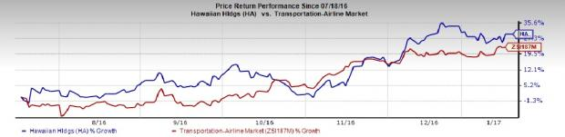 Is a Beat in Store for Hawaiian Holdings (HA) in Q4 Earnings?