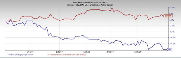 Here's Why You Should Hold On to Hawaiian Holdings Stock Now
