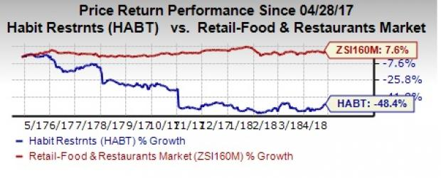 Will High Costs Hurt Habit Restaurants Habt Q1 Earnings Nasdaqcom