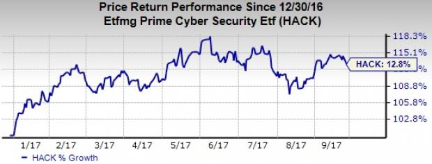 3 Hot Cybersecurity Stocks To Focus On For The Rest Of 2017 Nasdaq