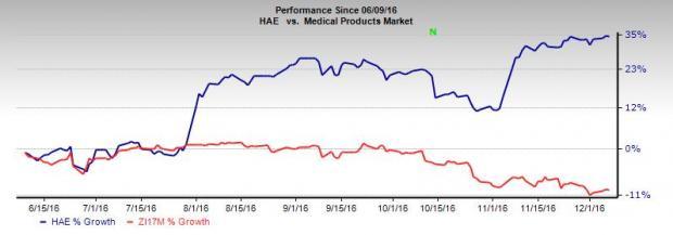 Haemonetics Introduces Upgraded NextGen DMS 4 Software