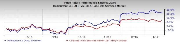Why Halliburton Is the Best Oilfield Service Stock Right Now