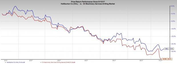 Halliburton Increases Recruitment as Fracking Demand Rises