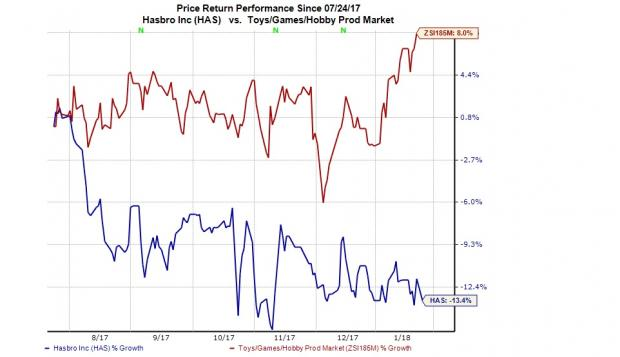 3 Reasons Why Investors Should Avoid Hasbro Has Stock Nasdaq Com